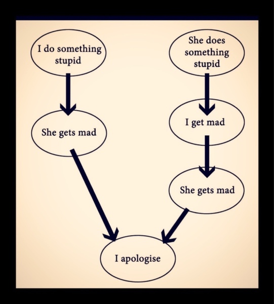 What to do when a girl is mad
